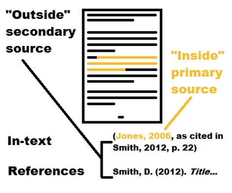 How to list references in an essay